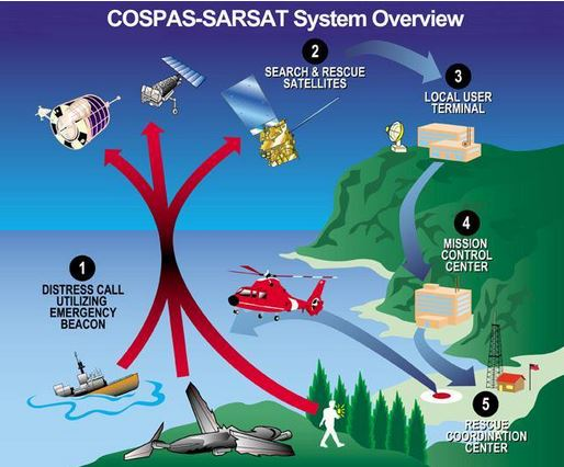 cospas system overview