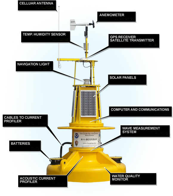 Weather Buoy Parts