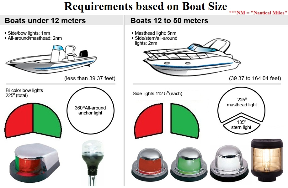 Wondrous Boat Running Light Wiring Diagram Basic Electronics Wiring Diagram Wiring Digital Resources Funapmognl